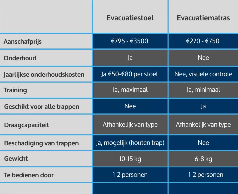 Evacuatiemat of evacuatiestoel